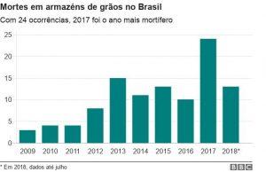Gráficos- Mortes em armazéns de grãos no Brasil